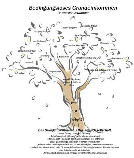 Grundeinkommen, Baum