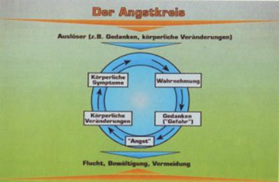 Angstkreis2010